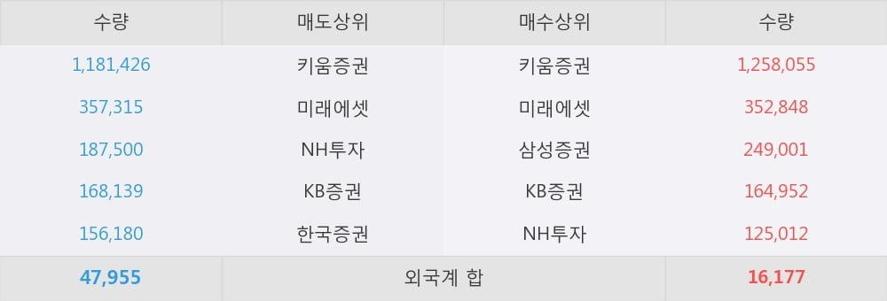 [한경로보뉴스] 'SG&G' 10% 이상 상승, 오전에 전일의 2배 이상, 거래 폭발. 전일 500% 초과 수준