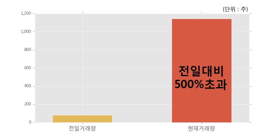 [한경로보뉴스] '신영와코루' 52주 신고가 경신, 전일 보다 거래량 급증, 거래 폭발. 1,144주 거래중