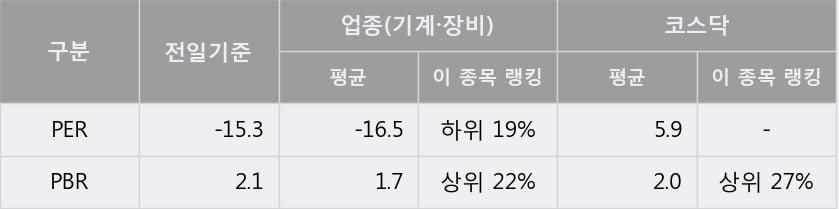 [한경로보뉴스] '에스앤더블류' 10% 이상 상승