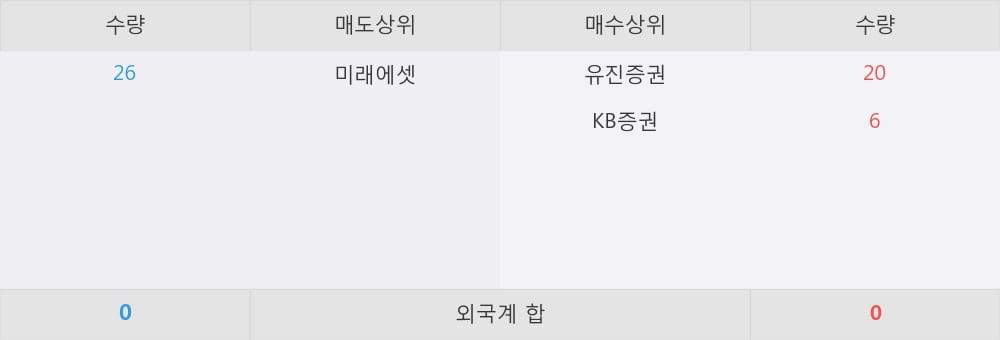 [한경로보뉴스] 'KBSTAR 중장기국공채액티브' 52주 신고가 경신, 전일 보다 거래량 급증, 거래 폭발. 전일 312% 수준