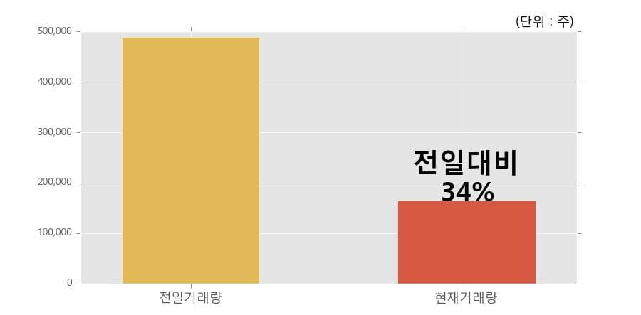 [한경로보뉴스] '상신브레이크' 5% 이상 상승, 개장 직후 비교적 거래 활발, 전일 34% 수준