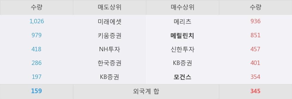 [한경로보뉴스] '세아제강지주' 5% 이상 상승