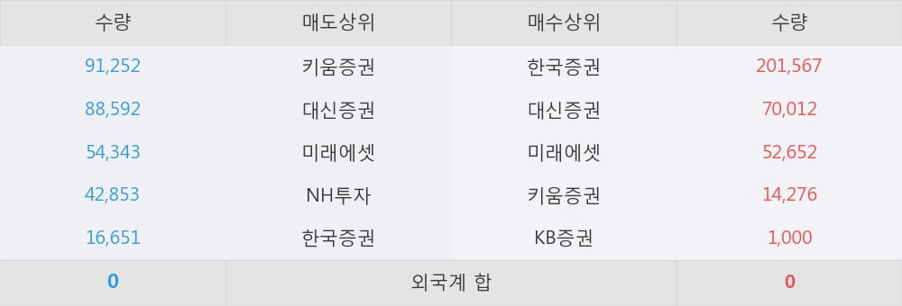 [한경로보뉴스] 'TIGER 원유선물Enhanced(H)' 5% 이상 상승