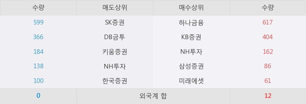 [한경로보뉴스] 'S&TC' 5% 이상 상승