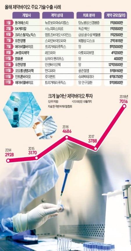 """""""돈되는 연구 집중""""…벤처發 바이오 기술수출 5兆 넘었다"""