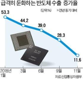 '경기 버팀목' 반도체마저 흔들…11월 수출 증가율, 올 들어 최저
