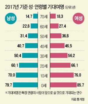 60세 한국인 남은 수명 25.1년…10년 전보다 2.7년 늘었다