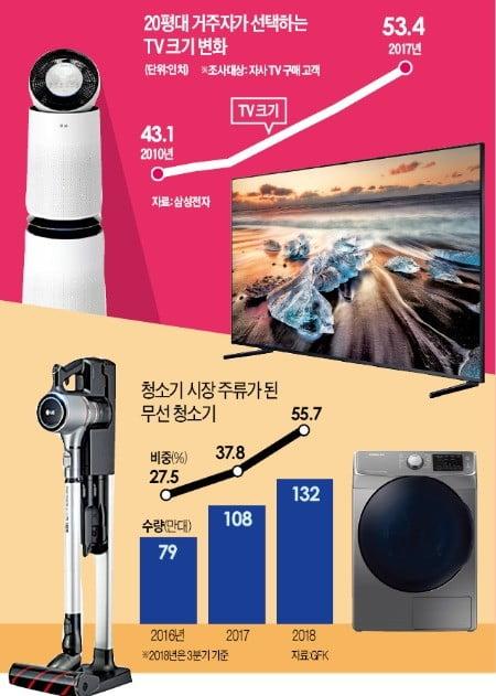 대형화·무선·렌털, 확 바뀐 가전시장 트렌드…TV 10인치 커지고 '新4종세트' 판매 '껑충'