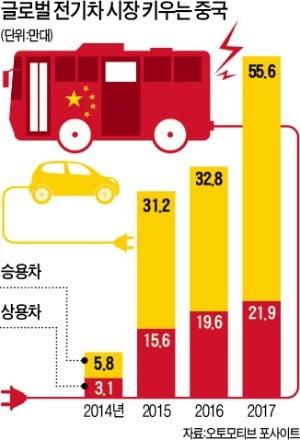 """""""세계 전기버스 99%가 중국산"""""""