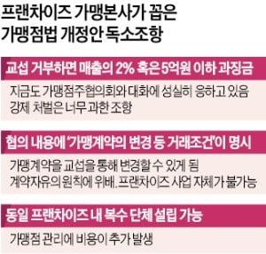 """가맹계약 변경까지 교섭 대상…""""프랜차이즈 사업 근간 흔드는 것"""""""