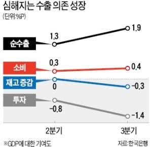 반도체 수출에 목맨 경제…2분기 연속 0%대 성장