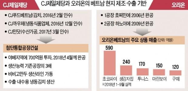 CJ, 만두·김치로 '베트남 입맛' 공략…오리온, 25만개 유통망 구축