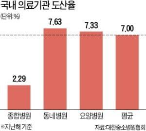 """中자본에 손 벌리는 병원들…""""韓 성형외과 여러 곳 팔려"""""""