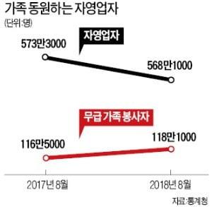 """""""경기 부양 안하면 자영업자 초토화"""""""