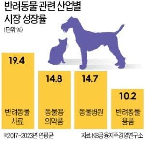반려견 한마리 키우는 데 月 10만3000원 사용