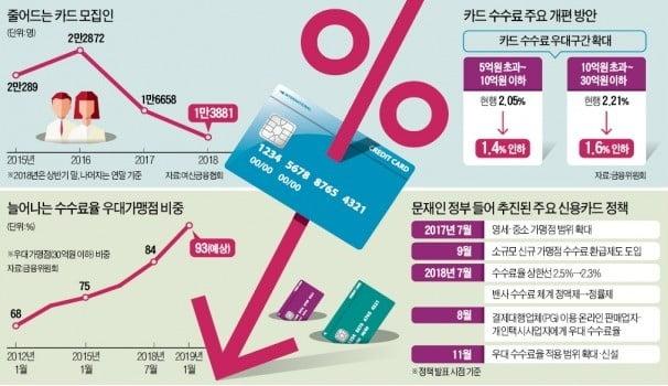 """카드 모집인 40%까지 감원…""""자영업자 위해 다른 약자 일자리 뺏나"""""""