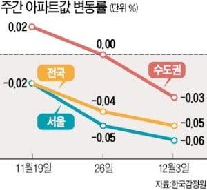 서울 아파트값 하락세 확산…경기도 17주 만에 내림세로