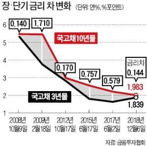 한국도 금리역전 임박…커지는 'R의 공포'