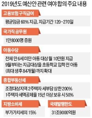 일자리 6000억·남북협력 1000억 삭감…공무원 증원, 정부案보다 3000명 감축