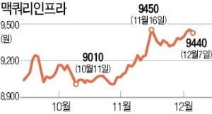 """""""맥쿼리, 올 배당 수익률 6.8%""""…연기금·자산가, 연말 집중쇼핑"""