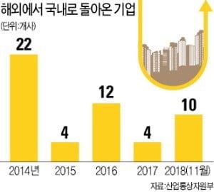 '유턴' 지원정책에도 5년간 돌아온 기업은 52곳뿐