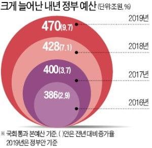 삭감 시늉만 낸 470조 '초팽창 예산' 통과