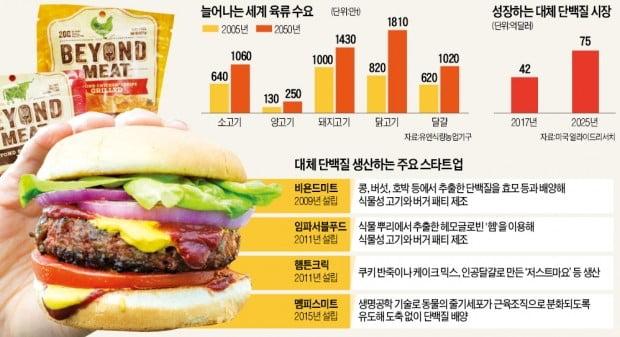 """""""육즙까지 똑같은 맛""""…식물로 만든 '가짜고기' 한국상륙"""