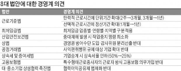 """""""탄력근로 최장 1년으로…최저임금 차등적용해야"""""""