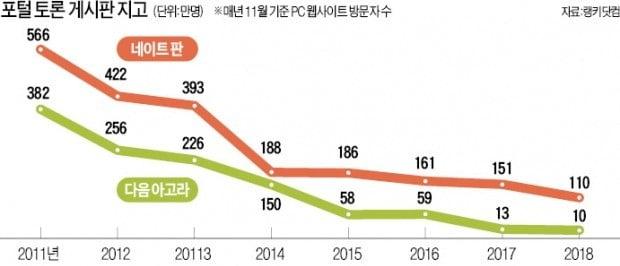 靑 국민청원에 밀려…다음 아고라·네이트 판 '1세대 토론장' 퇴조