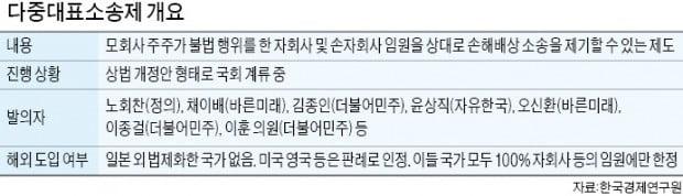 """""""다중대표소송 도입 땐 350만원으로 1188개社 임원 상대 소송 가능"""""""