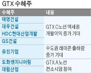 13兆짜리 프로젝트 본격화…GTX사업 수혜株는?