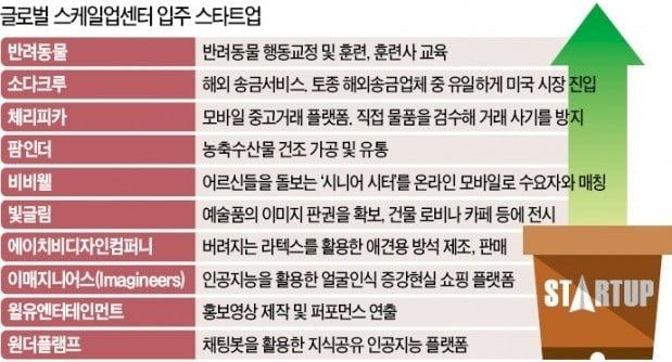 반려견 훈련·해외송금 등 10개社 입주…'유니콘 인큐베이터' 첫발 뗐다