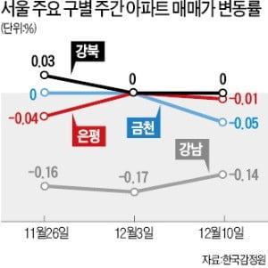 """""""풍선효과는 없었다""""…서울 집값 오른 곳 '0'"""