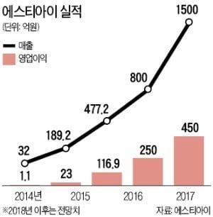 """서태일 대표 """"5G 상용화로 '광섬유 모재' 수요↑…5년내 유니콘으로 키울 것"""""""