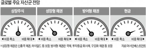 """""""글로벌 경기 정점 지났다…현금 비중 확대, 주식 중립, 채권 축소"""""""