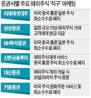 '해외직구' 주춤해도…증권사들 마케팅 경쟁