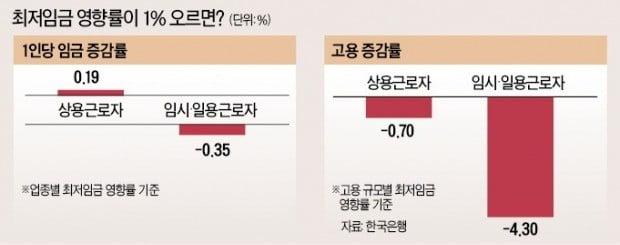 """""""최저임금 급격한 인상, 고용에 악영향""""…韓銀 """"영세 자영업·임시·일용직에 큰 타격"""""""