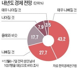 """국민 10명 중 7명 """"내년 경제 나빠질 것"""""""