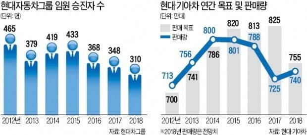 [단독] '비상경영' 현대차그룹, 임원 승진 10년만에 최소