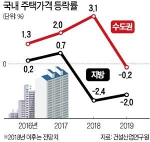 """""""주택경기 둔화…지역별 양극화 심화될 것"""""""
