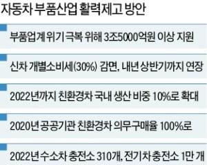 수소차 2022년 年 4만대 생산체제로…서울 도심 한복판에 충전소 만든다
