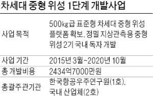 'KAI 중형위성 조립공장' 유치戰…경남 진주 vs 사천 경쟁 불붙었다