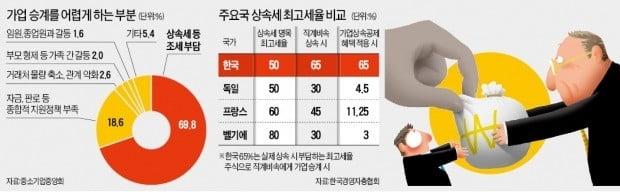 """상속세 부담에 사업전망 악화까지…혁신기업들마저 """"팔아달라"""""""