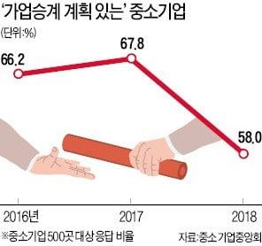"""이 불황에 상속세 65%…""""회사 물려줄 엄두 못 내"""""""