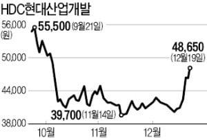 """""""3기 신도시는 GTX 사업이 중요…최선호株는 HDC현대산업개발"""""""