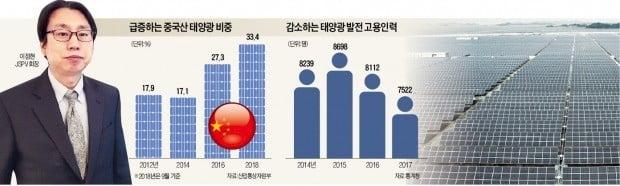 """""""태양광 확대정책 中업체만 배불려…국내 40社 중 30여곳 망했다"""""""