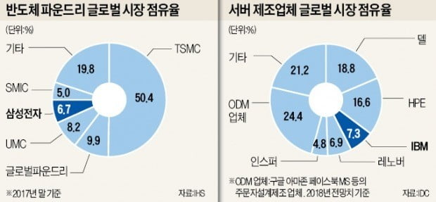 IBM 손잡은 삼성, 파운드리 영토 확장 나섰다
