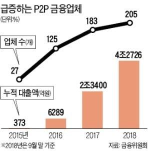 개인 전문투자자 요건 완화…P2P금융 '큰손' 늘어난다