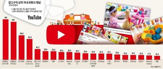 유튜브 '수익 톱10' 중 9개가 키즈채널…언어장벽 없는 콘텐츠가 대세