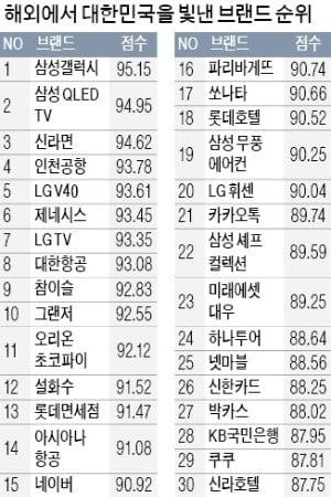 올해 해외서 한국을 빛낸 브랜드…'갤럭시' '신라면' '인천공항'